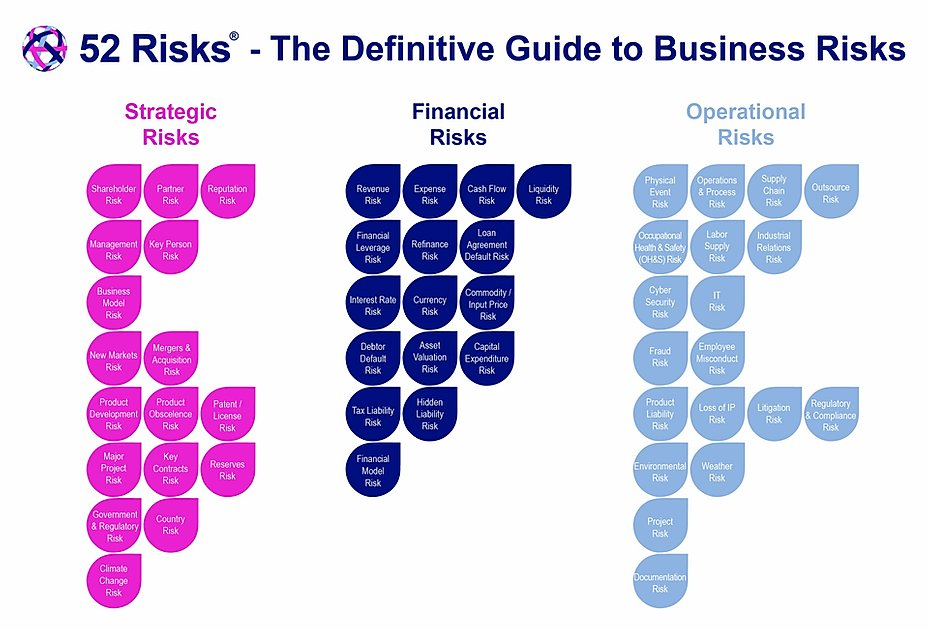 52 risk framework peter deans