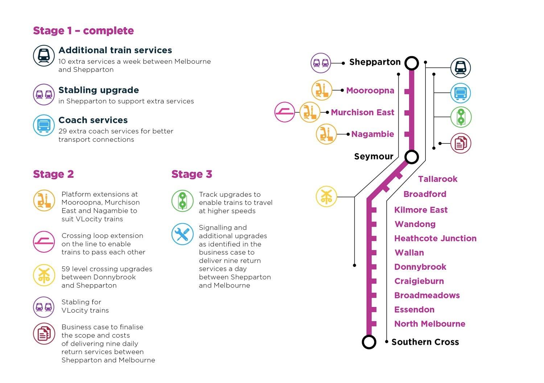Shepparton-Stabling-Benefits-Factsheet_MAP_FINAL_ONLINE-1