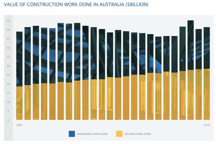 value construction work australia