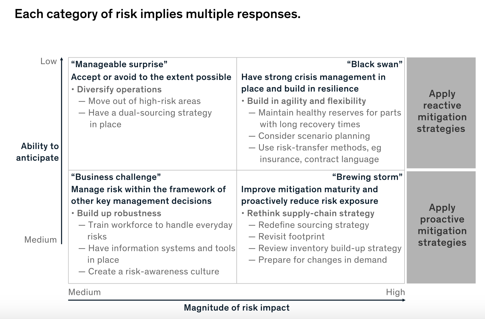 supply chain risk quadrants