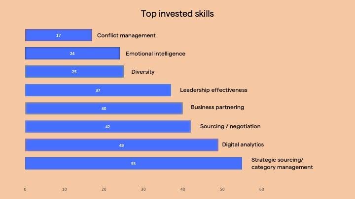top CPO skills 2021