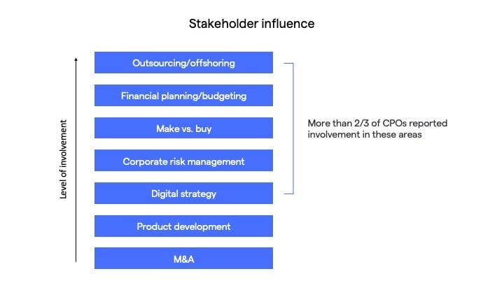 procurement stakeholder influence deloitte