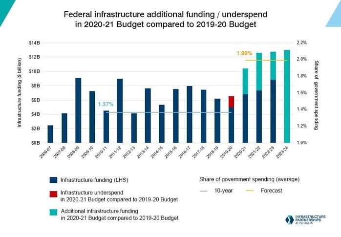australia infrastructure boom