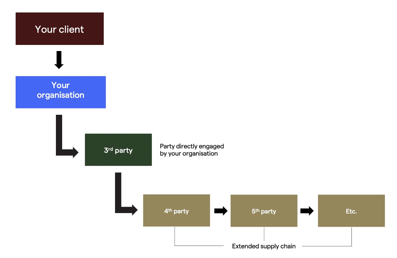 contractual chain