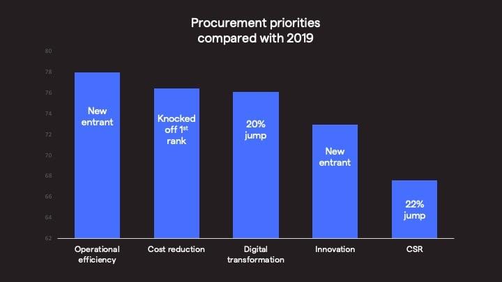 deloitte cpo 2021 procurement priorities