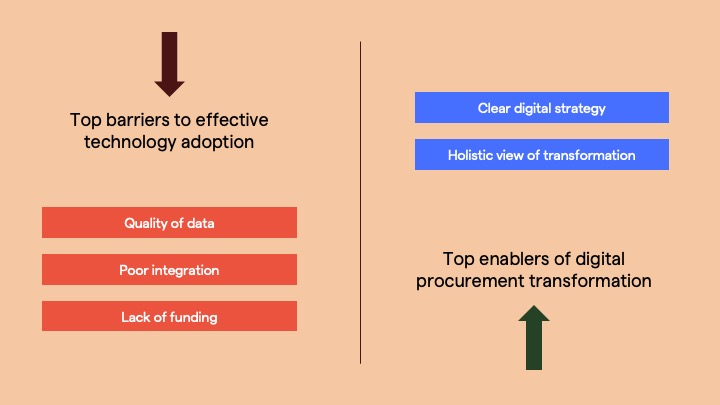 digital procurement transformation barriers enablers