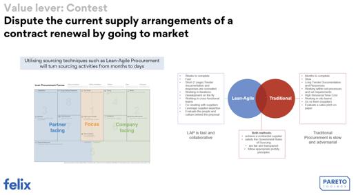 lean agile procurement