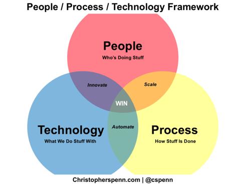 people-process-technolgy-interaction-model-1024x770