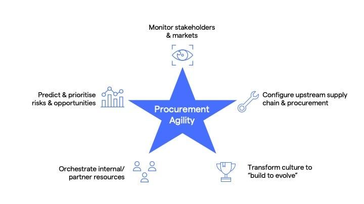 procurement agility definition