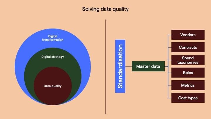 procurement data quality
