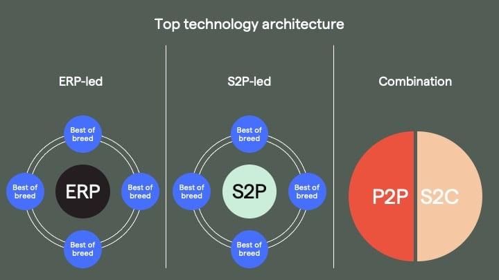 procurement tech architecture