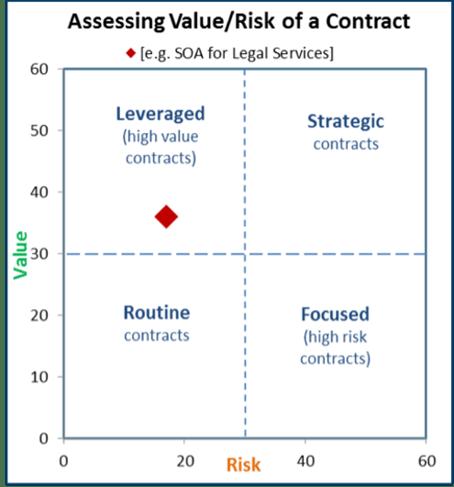 risk value matrix