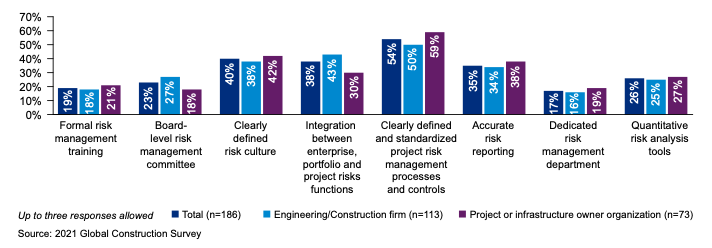 third party risk management success factors